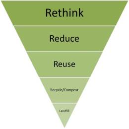 Resource pyramid